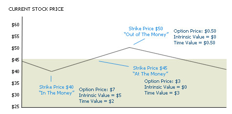 Options trading practical example